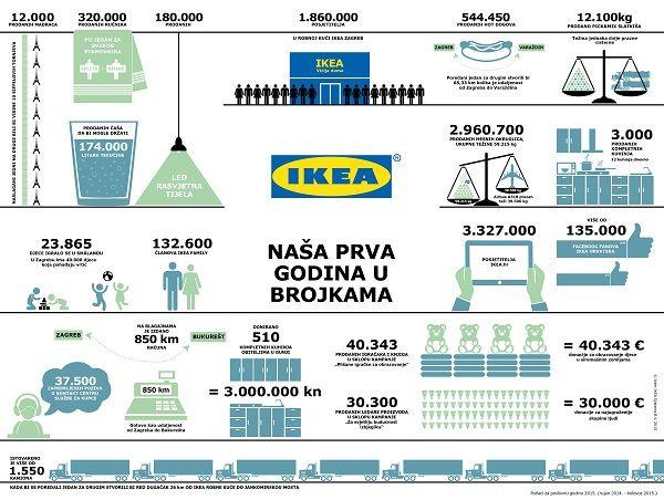 Prva-godina-IKEA-Zagreb-u-brojkama